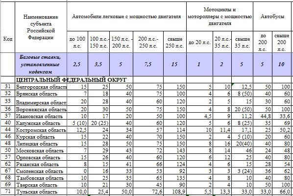 транспортного налога калькулятор таблица 2016
