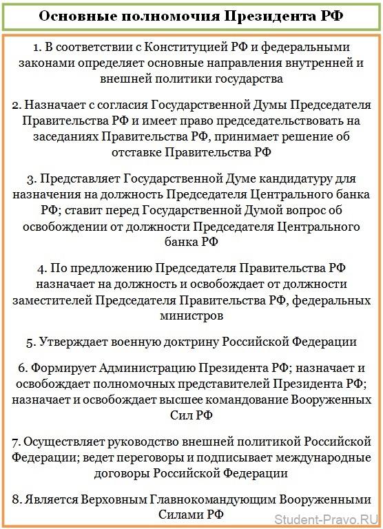 osnovnie-polnomocia-prezidenta-rf